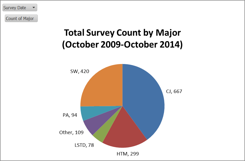 Overall totals of surveys by major